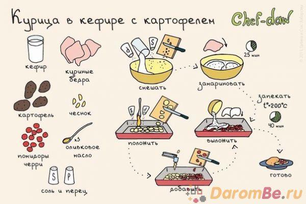 Легкие простые рецепты в домашних условиях 281